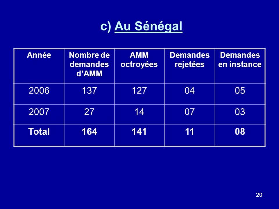 20 c) Au Sénégal AnnéeNombre de demandes dAMM AMM octroyées Demandes rejetées Demandes en instance 20061371270405 200727140703 Total1641411108