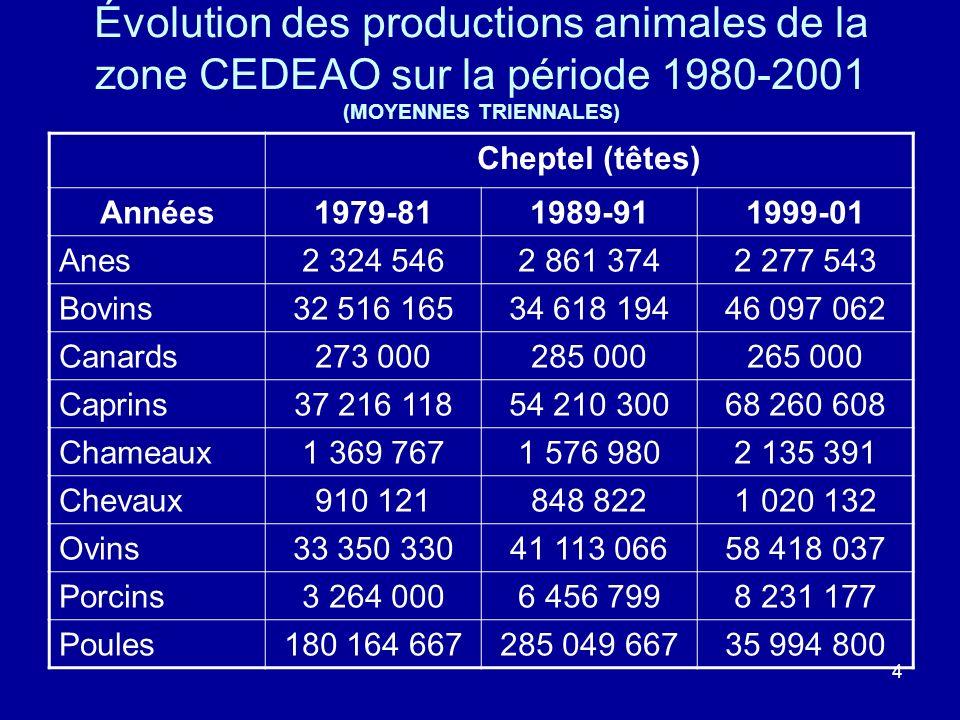 4 Évolution des productions animales de la zone CEDEAO sur la période 1980-2001 (MOYENNES TRIENNALES) Cheptel (têtes) Années1979-811989-911999-01 Anes