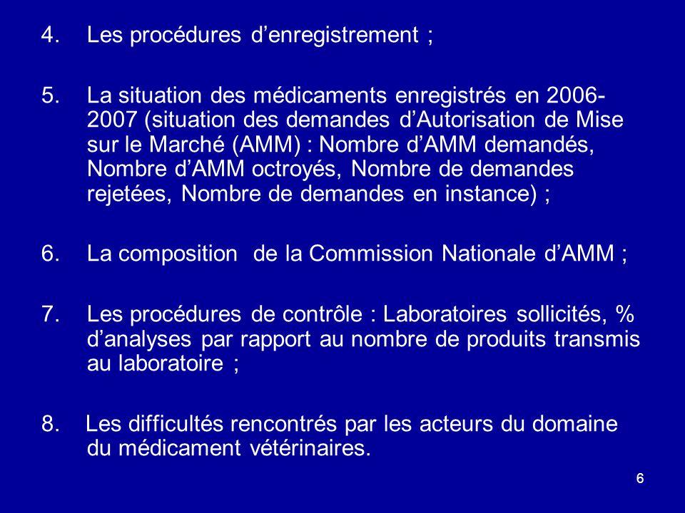 6 4.Les procédures denregistrement ; 5.La situation des médicaments enregistrés en 2006- 2007 (situation des demandes dAutorisation de Mise sur le Mar