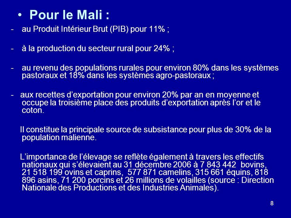 8 Pour le Mali : -au Produit Intérieur Brut (PIB) pour 11% ; -à la production du secteur rural pour 24% ; -au revenu des populations rurales pour envi