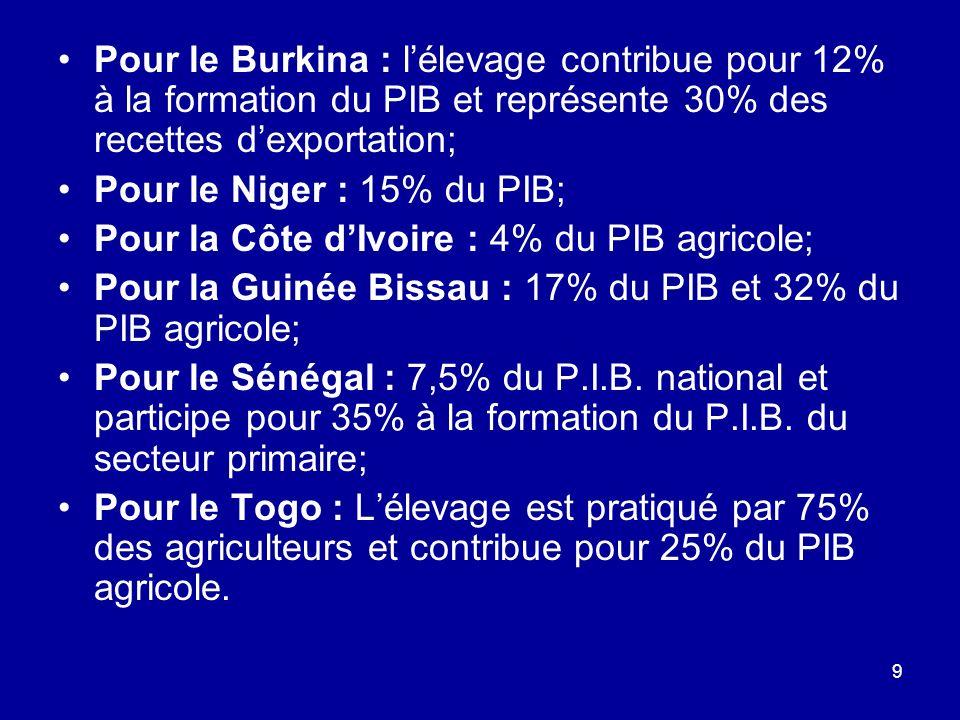 9 Pour le Burkina : lélevage contribue pour 12% à la formation du PIB et représente 30% des recettes dexportation; Pour le Niger : 15% du PIB; Pour la