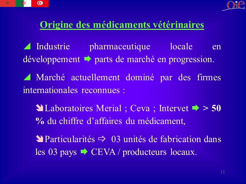 11 Origine des médicaments vétérinaires Industrie pharmaceutique locale en développement parts de marché en progression.