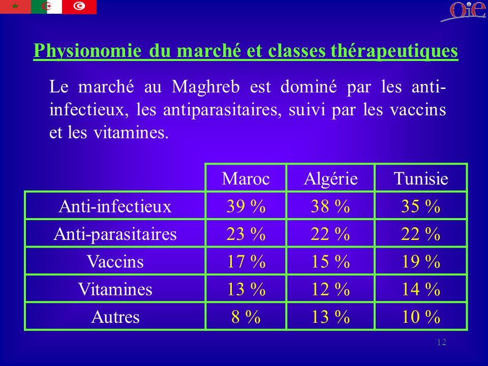 12 Physionomie du marché et classes thérapeutiques Le marché au Maghreb est dominé par les anti- infectieux, les antiparasitaires, suivi par les vaccins et les vitamines.