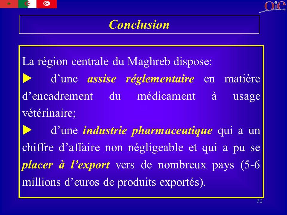 32 Conclusion La région centrale du Maghreb dispose: dune assise réglementaire en matière dencadrement du médicament à usage vétérinaire; dune industrie pharmaceutique qui a un chiffre daffaire non négligeable et qui a pu se placer à lexport vers de nombreux pays (5-6 millions deuros de produits exportés).