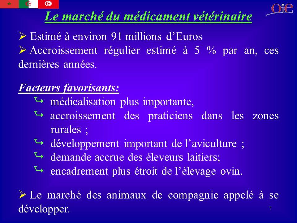 7 Le marché du médicament vétérinaire Estimé à environ 91 millions dEuros Accroissement régulier estimé à 5 % par an, ces dernières années.