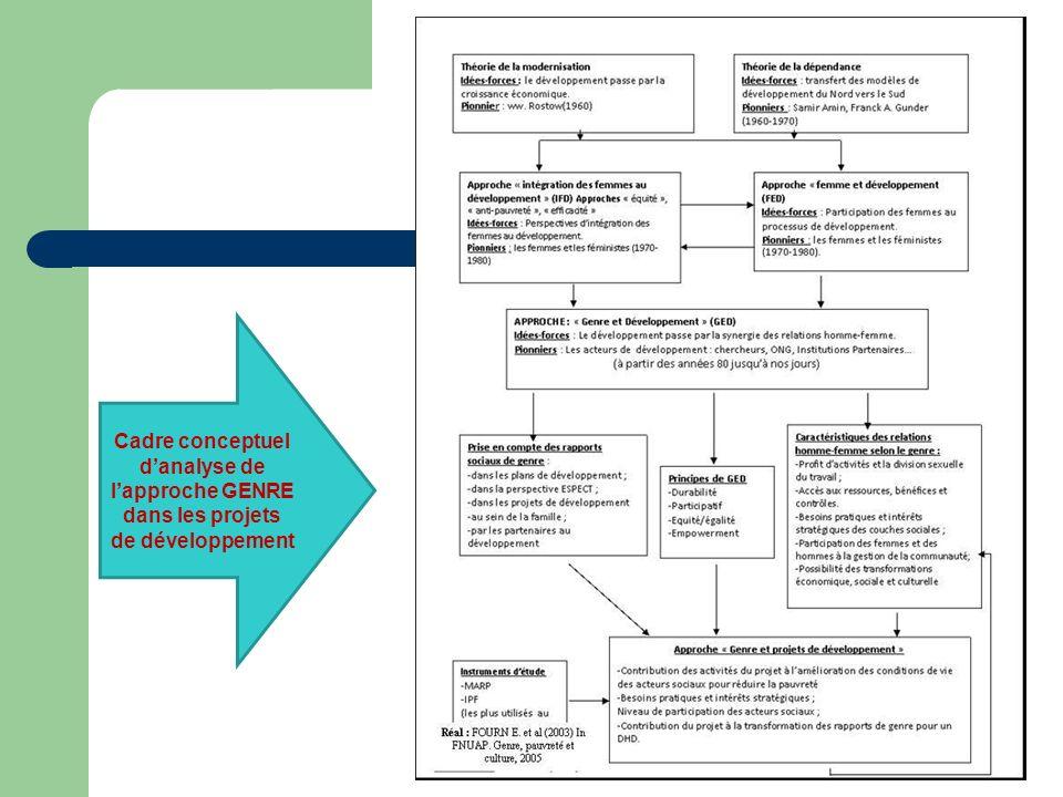 Cadre conceptuel danalyse de lapproche GENRE dans les projets de développement