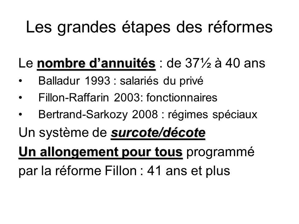 Les grandes étapes des réformes nombre dannuités Le nombre dannuités : de 37½ à 40 ans Balladur 1993 : salariés du privé Fillon-Raffarin 2003: fonctio