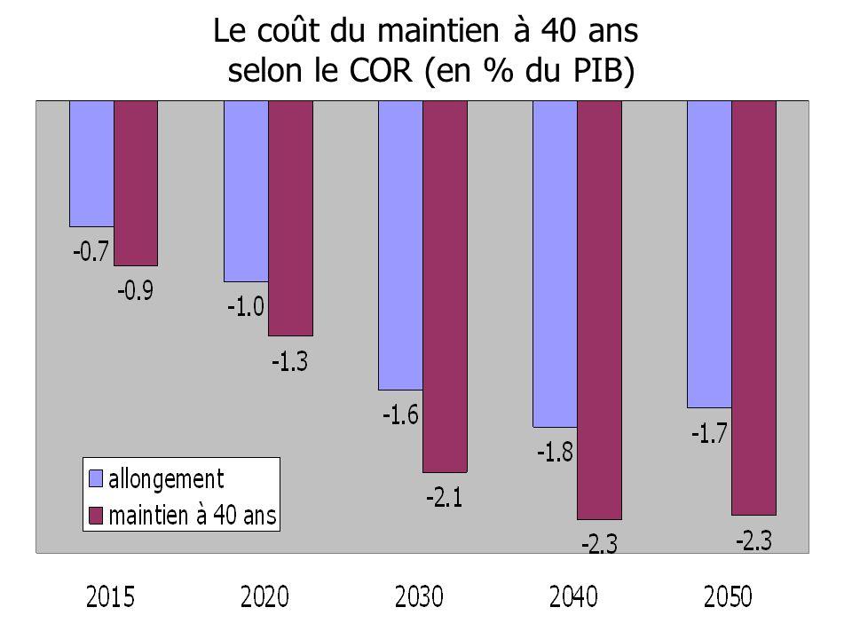 Le coût du maintien à 40 ans selon le COR (en % du PIB)