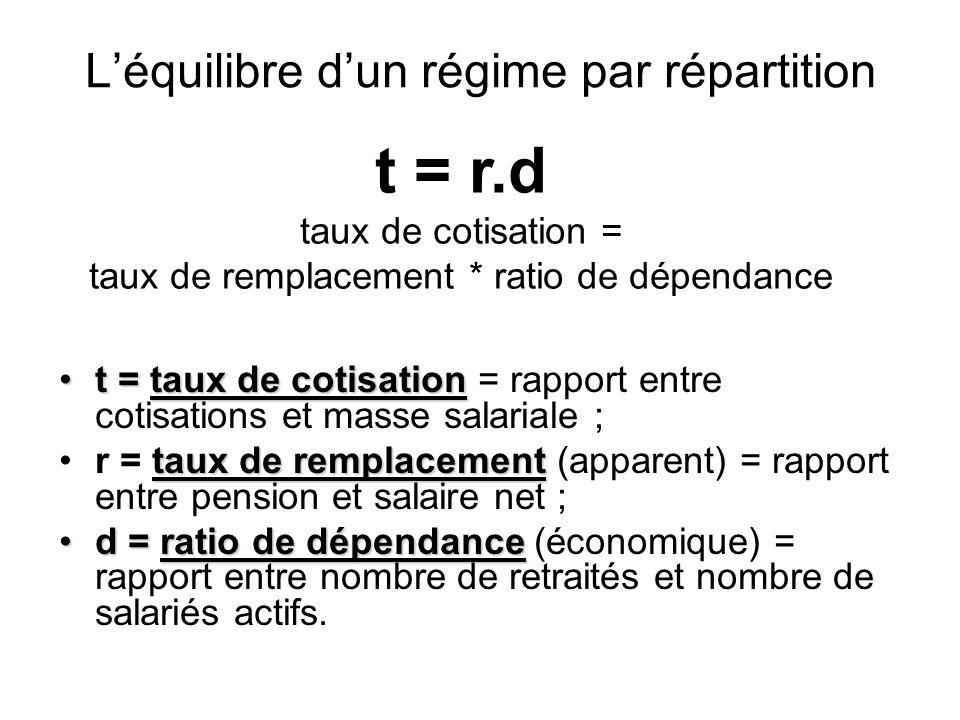 Léquilibre dun régime par répartition t = taux de cotisationt = taux de cotisation = rapport entre cotisations et masse salariale ; taux de remplaceme