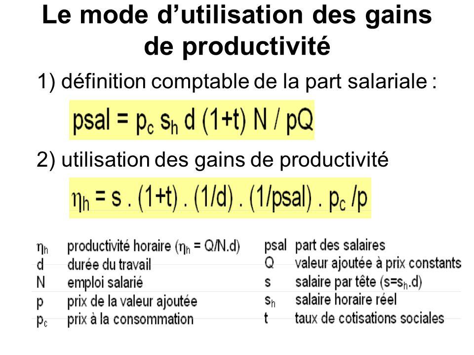 Le mode dutilisation des gains de productivité 2) utilisation des gains de productivité 1) définition comptable de la part salariale :
