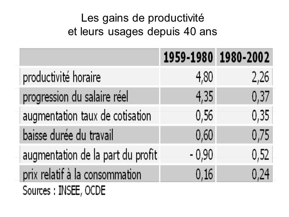 Les gains de productivité et leurs usages depuis 40 ans