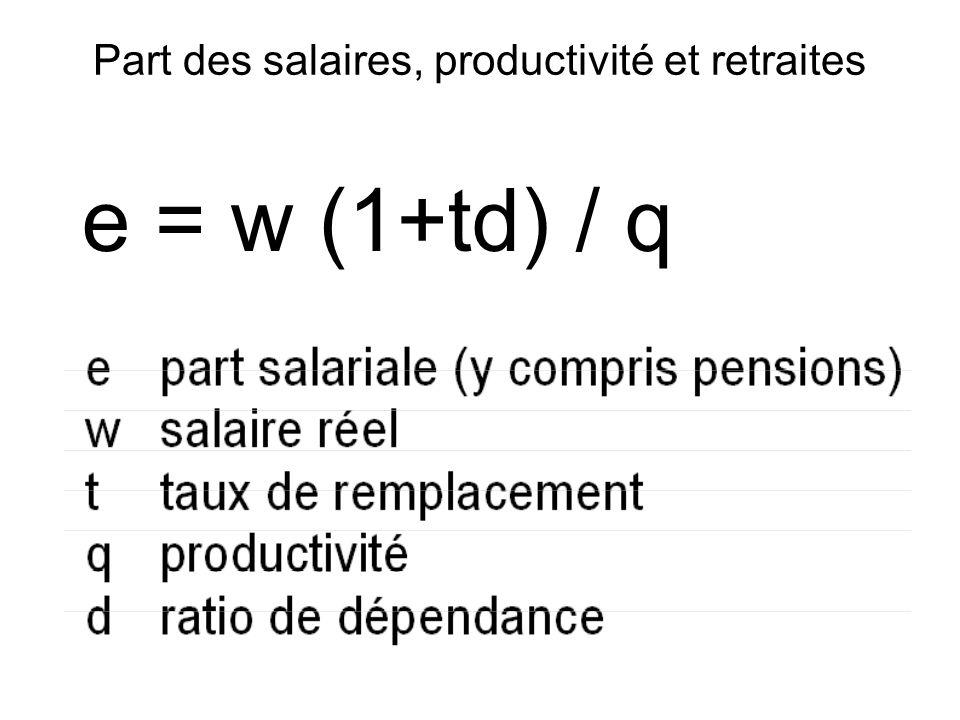 Part des salaires, productivité et retraites e = w (1+td) / q