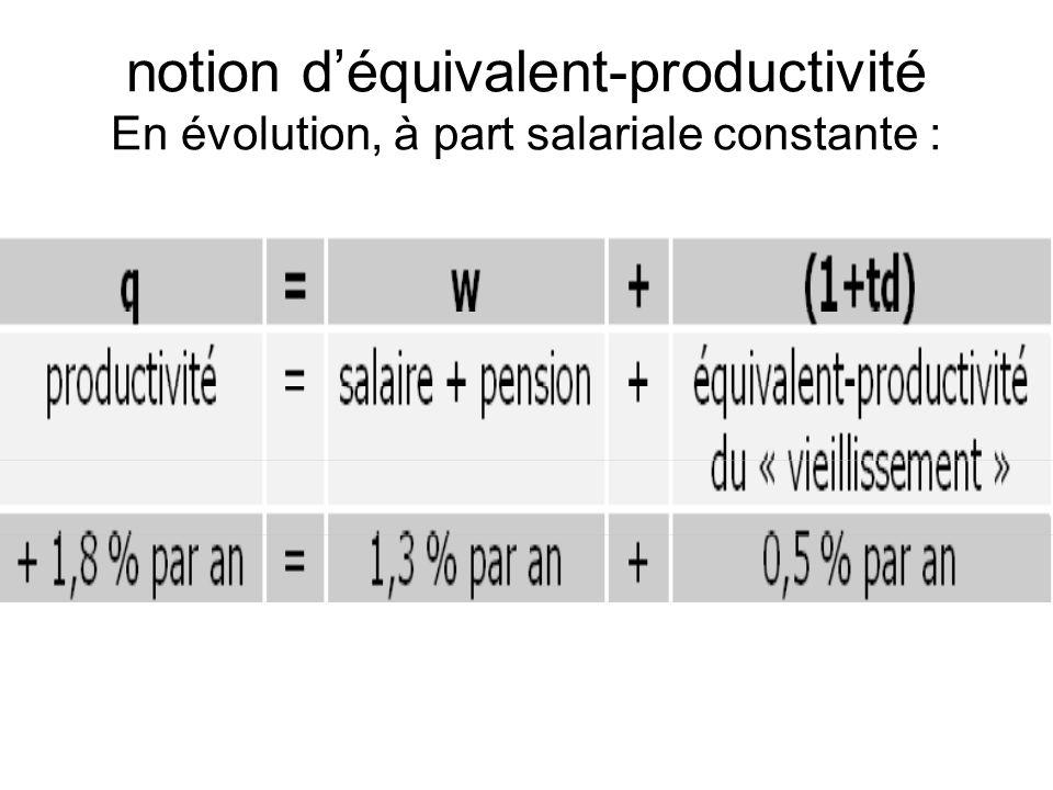 Le partage de la valeur ajoutée est indépendant de lévolution du PIB et de la productivité la variation de la part des pensions (ou du taux de cotisation) ne dépend que de lévolution du coefficient de dépendanceToujours en supposant que la part des salaires est constante, on montre que la variation de la part des pensions (ou du taux de cotisation) ne dépend que de lévolution du coefficient de dépendance.