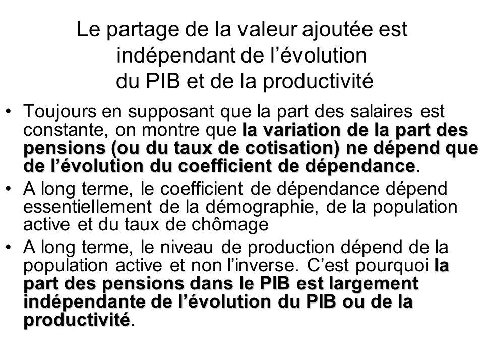 Le partage de la valeur ajoutée est indépendant de lévolution du PIB et de la productivité la variation de la part des pensions (ou du taux de cotisat