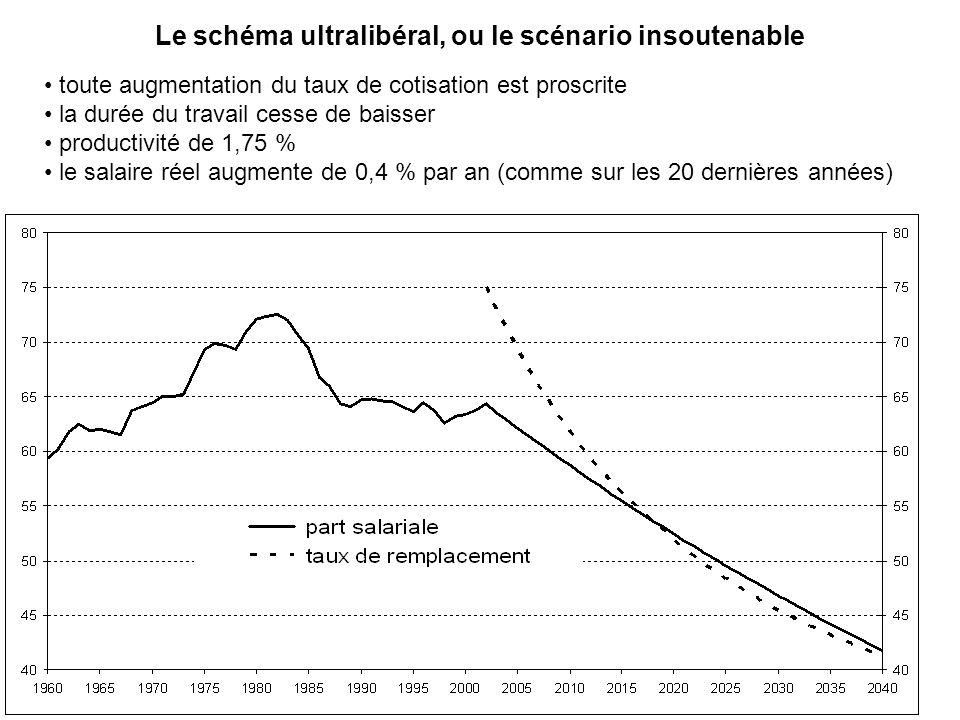 Le schéma ultralibéral, ou le scénario insoutenable toute augmentation du taux de cotisation est proscrite la durée du travail cesse de baisser productivité de 1,75 % le salaire réel augmente de 0,4 % par an (comme sur les 20 dernières années)