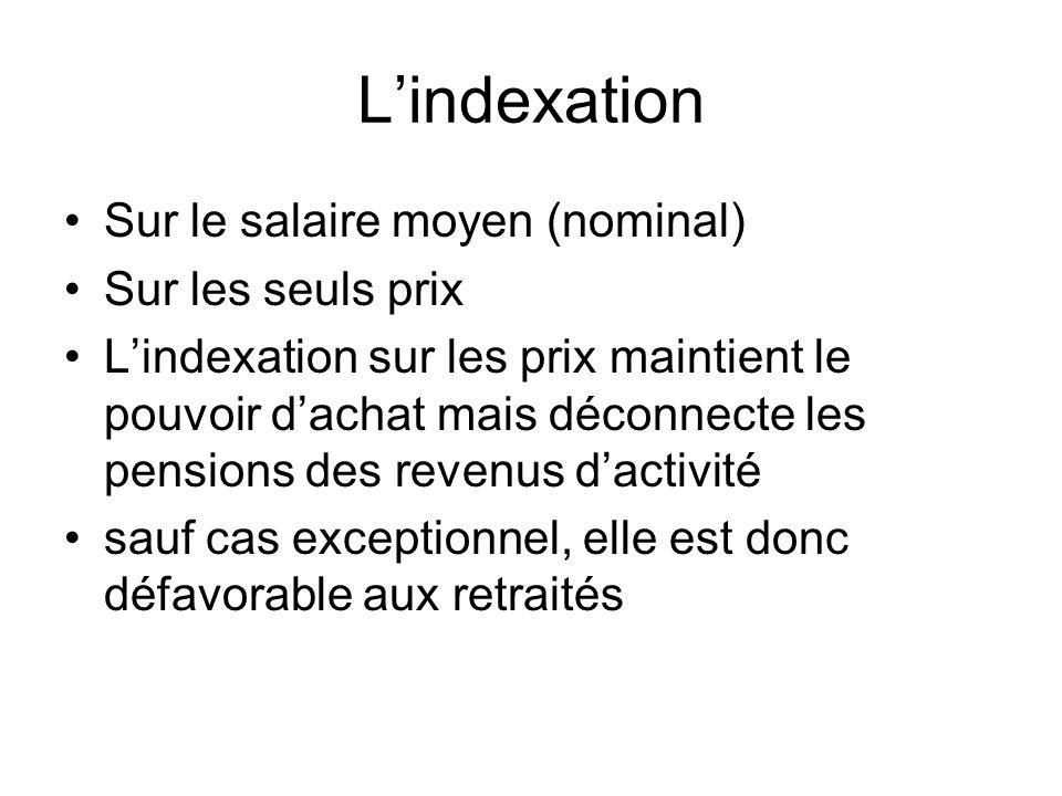 Lindexation Sur le salaire moyen (nominal) Sur les seuls prix Lindexation sur les prix maintient le pouvoir dachat mais déconnecte les pensions des revenus dactivité sauf cas exceptionnel, elle est donc défavorable aux retraités