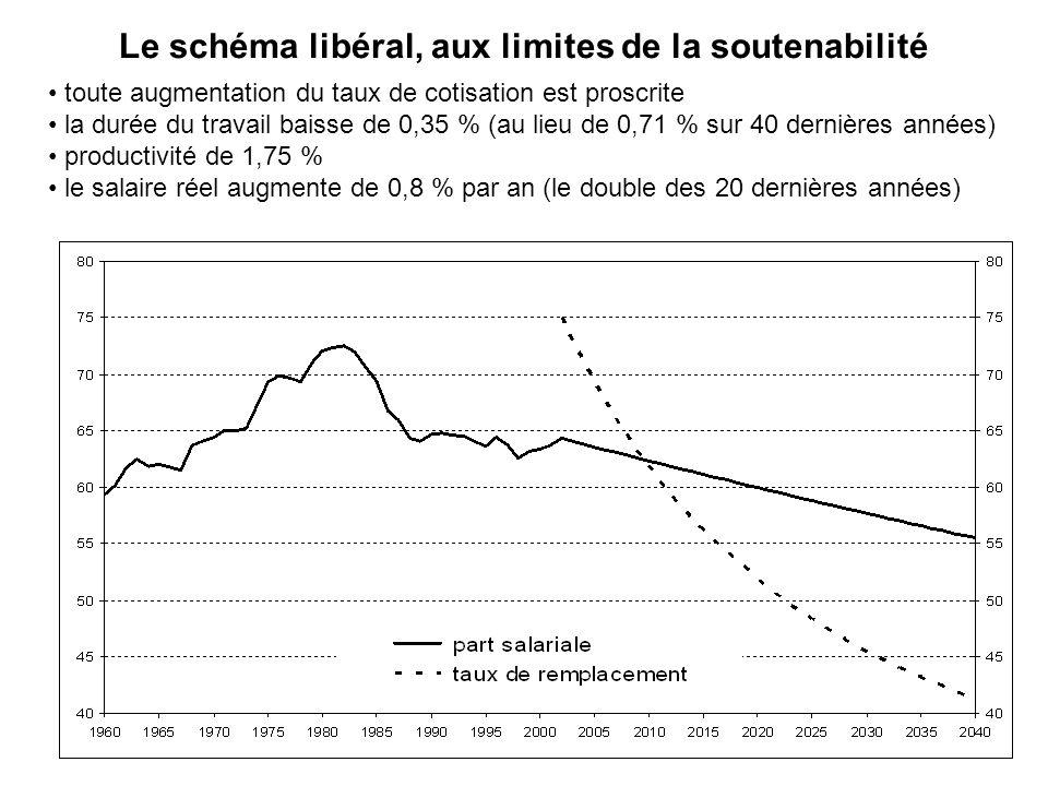 Le schéma libéral, aux limites de la soutenabilité toute augmentation du taux de cotisation est proscrite la durée du travail baisse de 0,35 % (au lieu de 0,71 % sur 40 dernières années) productivité de 1,75 % le salaire réel augmente de 0,8 % par an (le double des 20 dernières années)