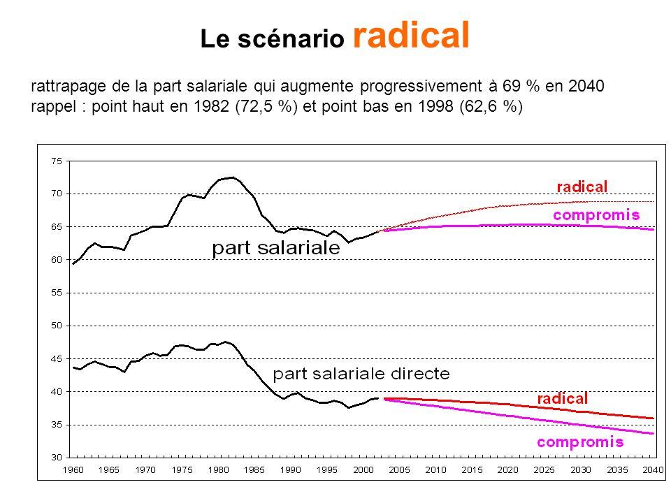 Le scénario radical rattrapage de la part salariale qui augmente progressivement à 69 % en 2040 rappel : point haut en 1982 (72,5 %) et point bas en 1998 (62,6 %)
