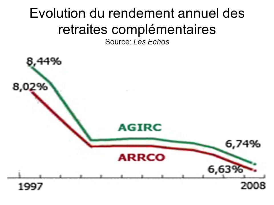 Evolution du rendement annuel des retraites complémentaires Source: Les Echos