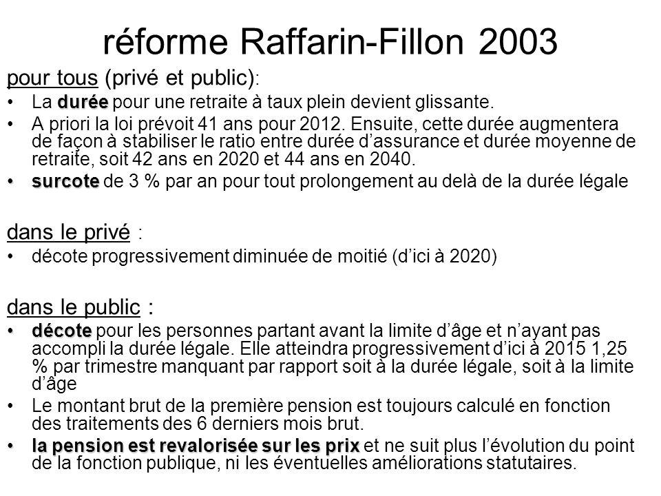 réforme Raffarin-Fillon 2003 pour tous (privé et public) : duréeLa durée pour une retraite à taux plein devient glissante. A priori la loi prévoit 41