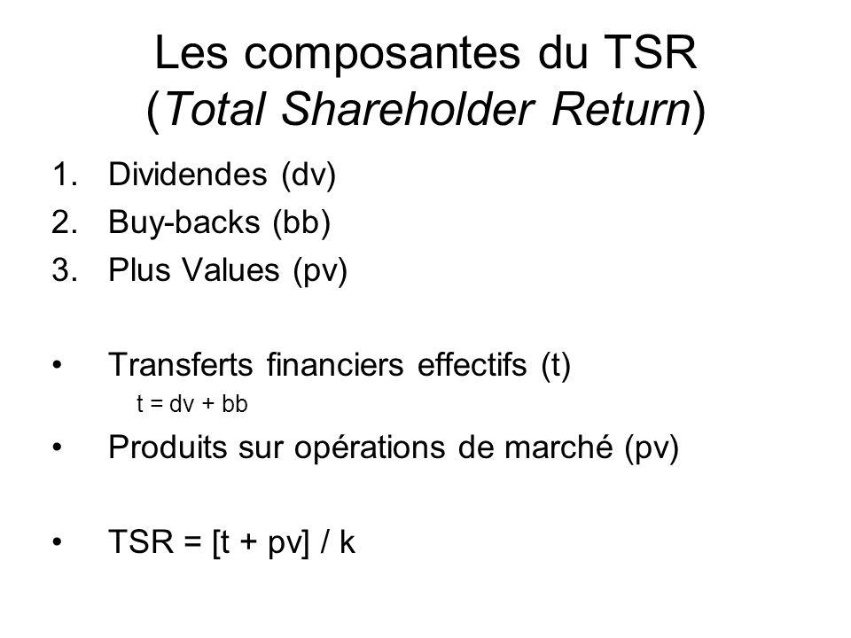 Les composantes du TSR (Total Shareholder Return) 1.Dividendes (dv) 2.Buy-backs (bb) 3.Plus Values (pv) Transferts financiers effectifs (t) t = dv + bb Produits sur opérations de marché (pv) TSR = [t + pv] / k