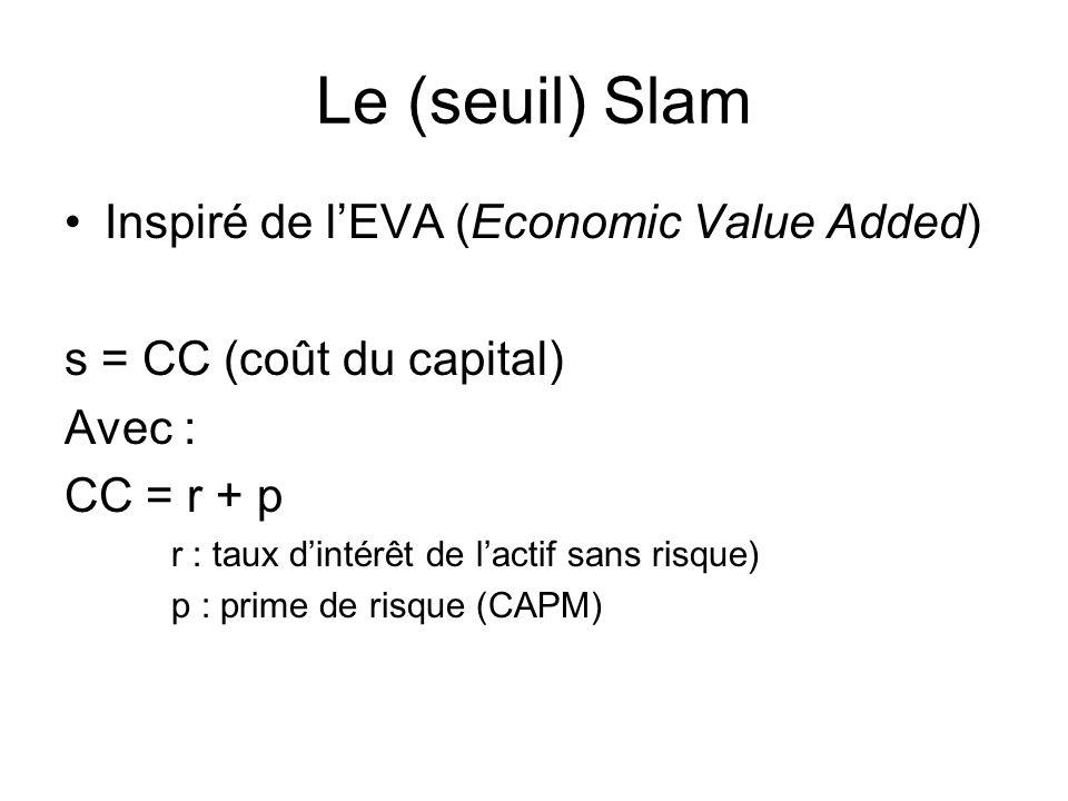 Le (seuil) Slam Inspiré de lEVA (Economic Value Added) s = CC (coût du capital) Avec : CC = r + p r : taux dintérêt de lactif sans risque) p : prime de risque (CAPM)