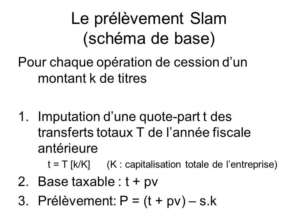 Le prélèvement Slam (schéma de base) Pour chaque opération de cession dun montant k de titres 1.Imputation dune quote-part t des transferts totaux T de lannée fiscale antérieure t = T [k/K] (K : capitalisation totale de lentreprise) 2.Base taxable : t + pv 3.Prélèvement: P = (t + pv) – s.k