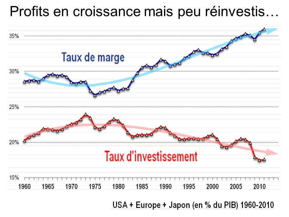 Profits en croissance mais peu réinvestis…