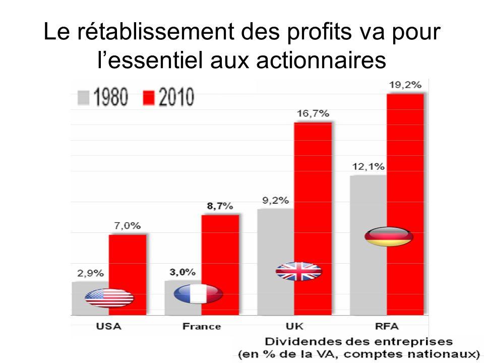 Le rétablissement des profits va pour lessentiel aux actionnaires
