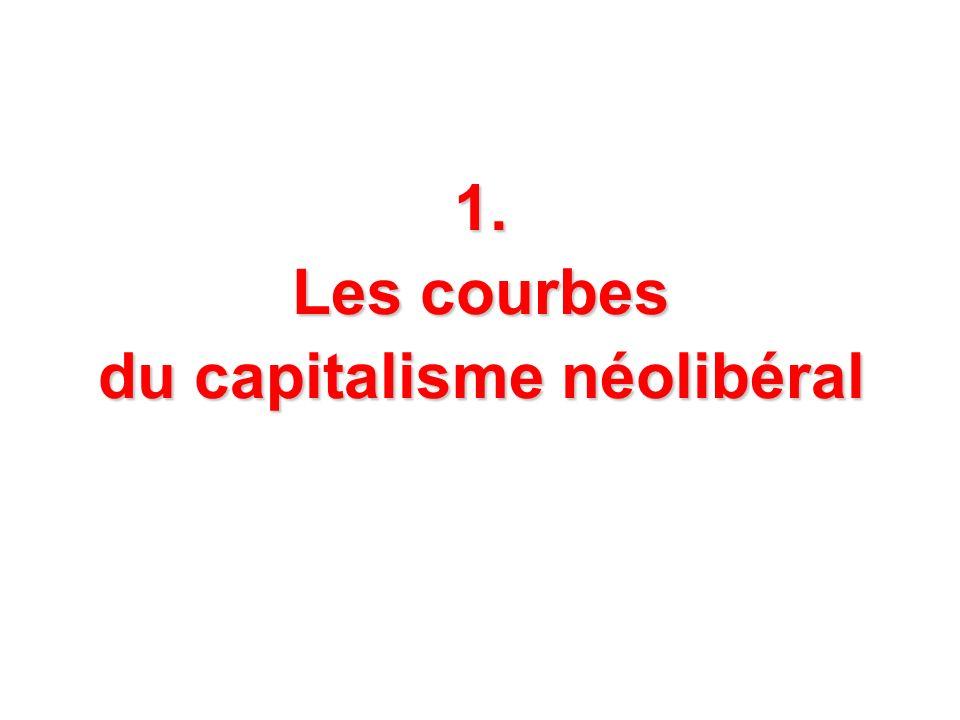 1. Les courbes du capitalisme néolibéral