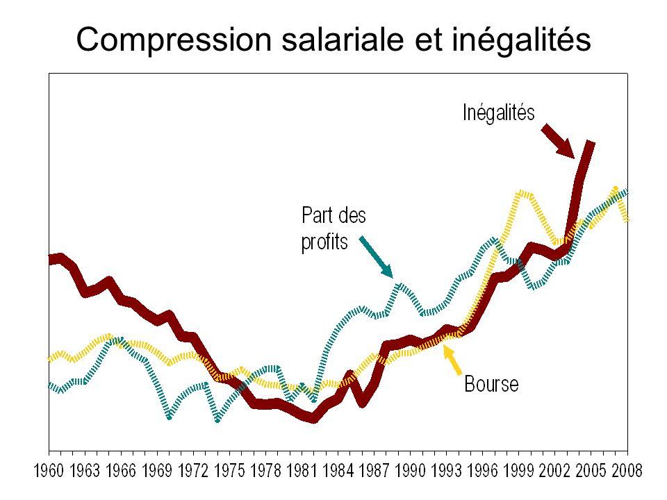 Compression salariale et inégalités