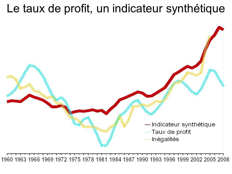 Le taux de profit, un indicateur synthétique