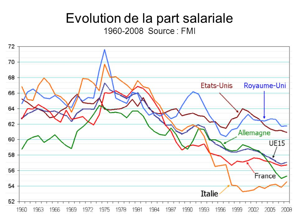 Evolution de la part salariale 1960-2008 Source : FMI