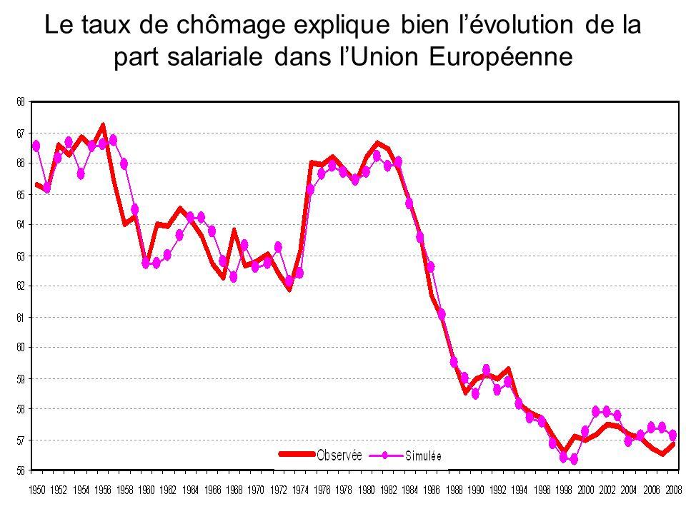 Le taux de chômage explique bien lévolution de la part salariale dans lUnion Européenne