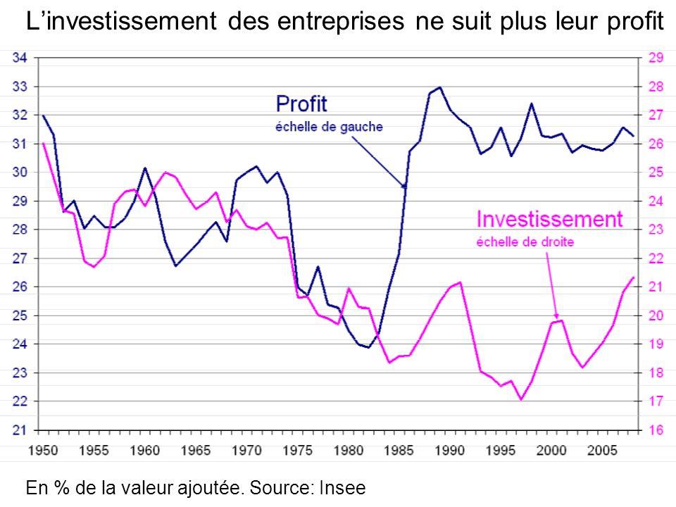 Linvestissement des entreprises ne suit plus leur profit En % de la valeur ajoutée. Source: Insee