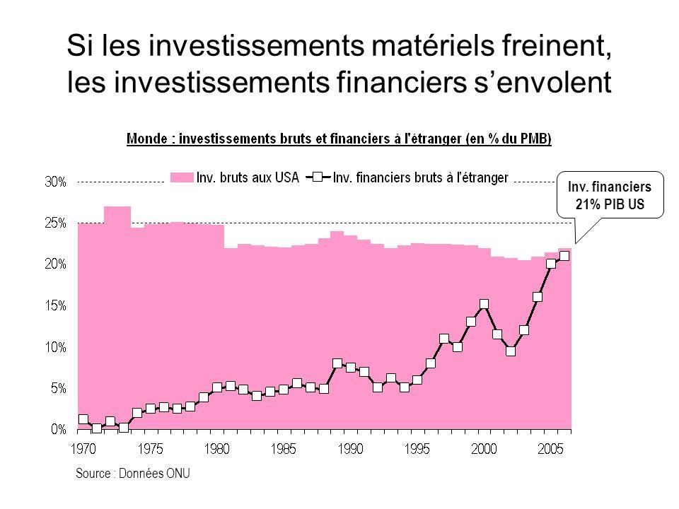 Si les investissements matériels freinent, les investissements financiers senvolent Source : Données ONU Inv.