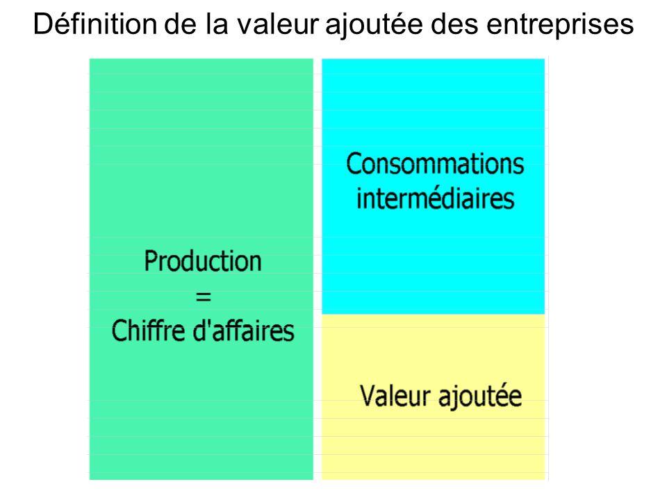 Définition de la valeur ajoutée des entreprises