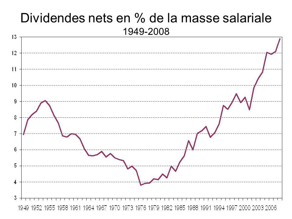 Dividendes nets en % de la masse salariale 1949-2008