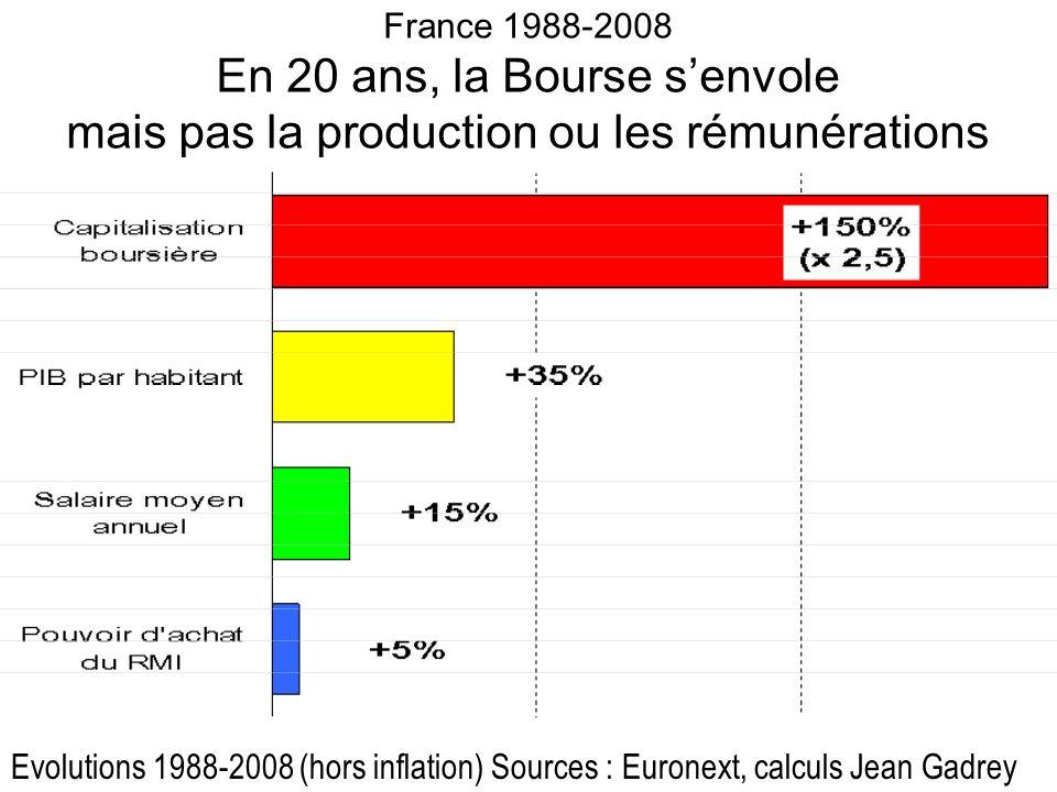 France 1988-2008 En 20 ans, la Bourse senvole mais pas la production ou les rémunérations Evolutions 1988-2008 (hors inflation) Sources : Euronext, calculs Jean Gadrey