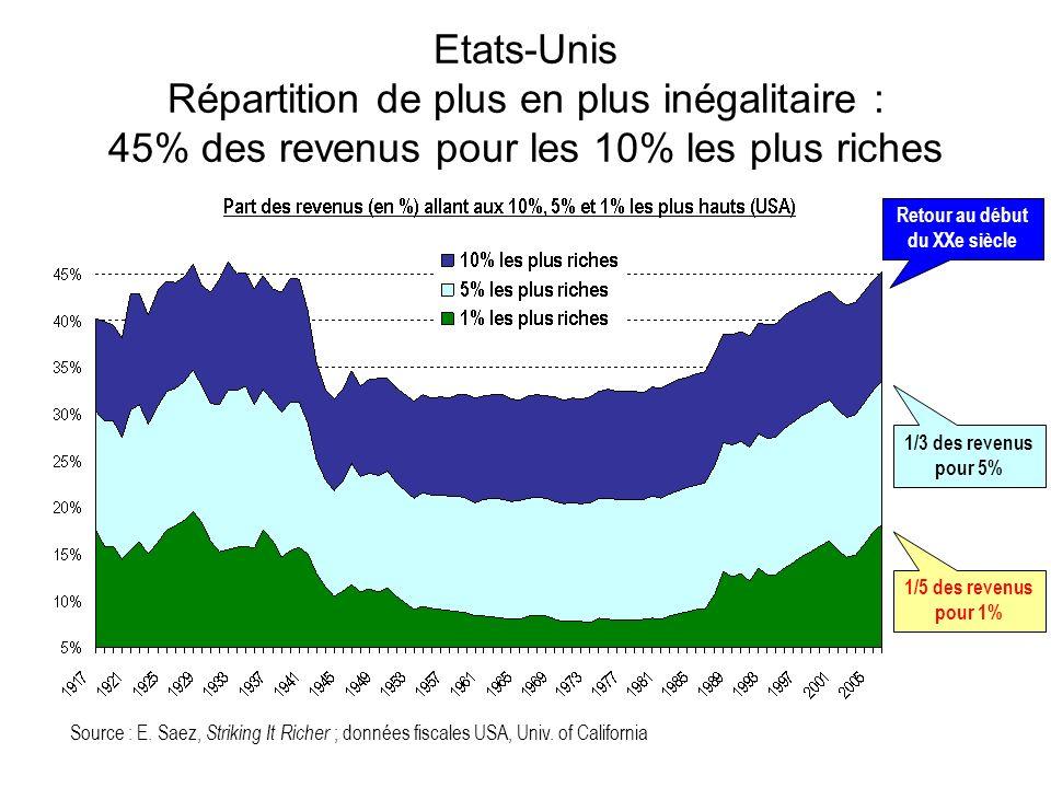 Etats-Unis Répartition de plus en plus inégalitaire : 45% des revenus pour les 10% les plus riches Source : E.