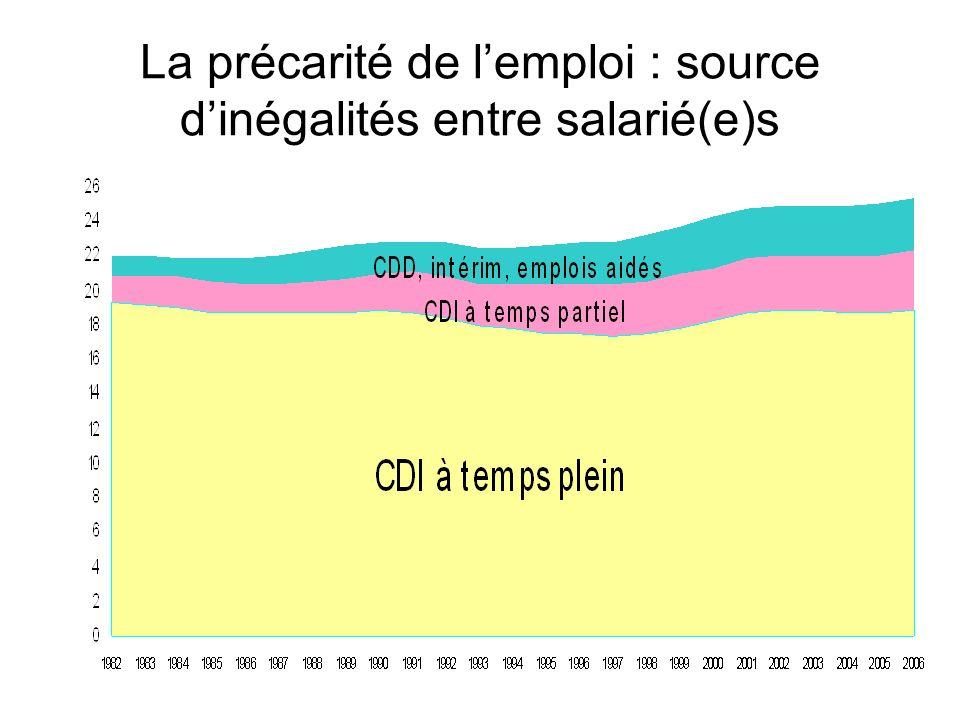 La précarité de lemploi : source dinégalités entre salarié(e)s