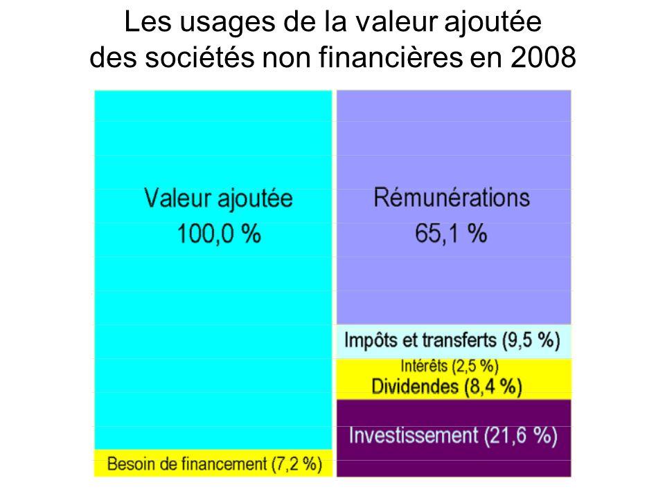Les usages de la valeur ajoutée des sociétés non financières en 2008