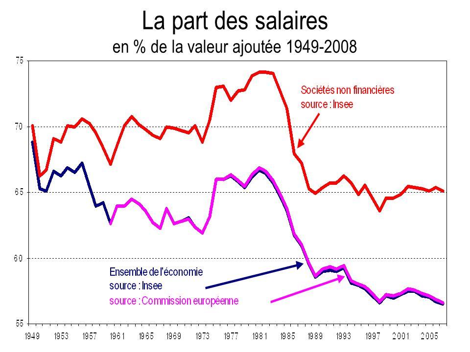 La part des salaires en % de la valeur ajoutée 1949-2008