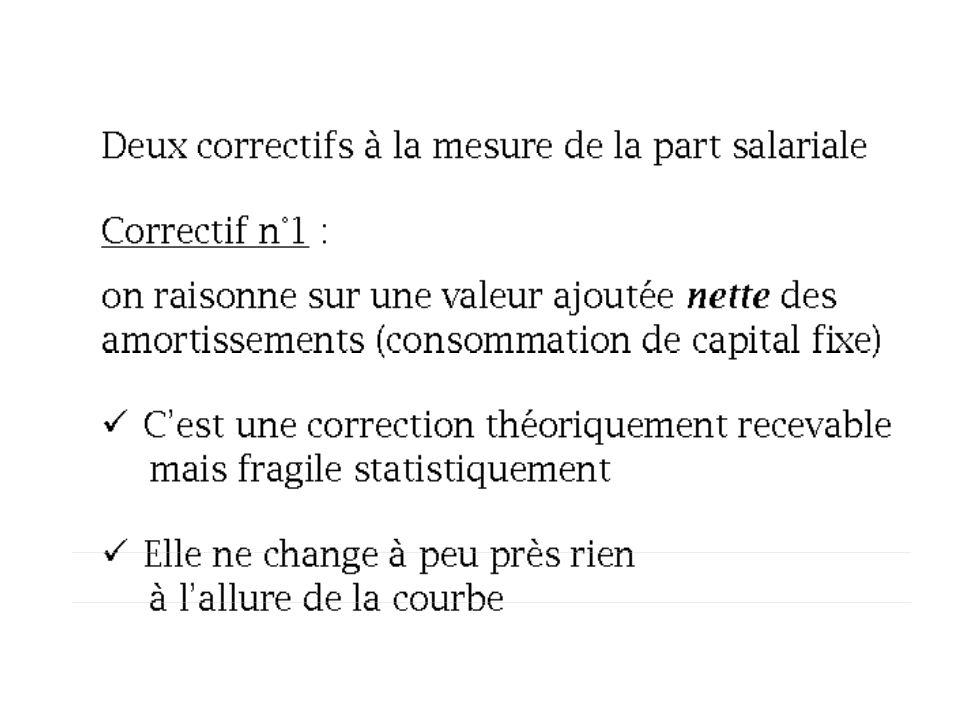 Et les profits des sociétés financières avec... Source : Ameco (Commission européenne), NIPA (BEA)