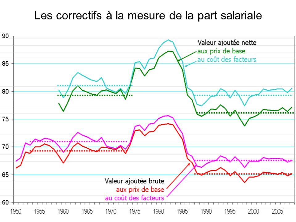 Les correctifs à la mesure de la part salariale