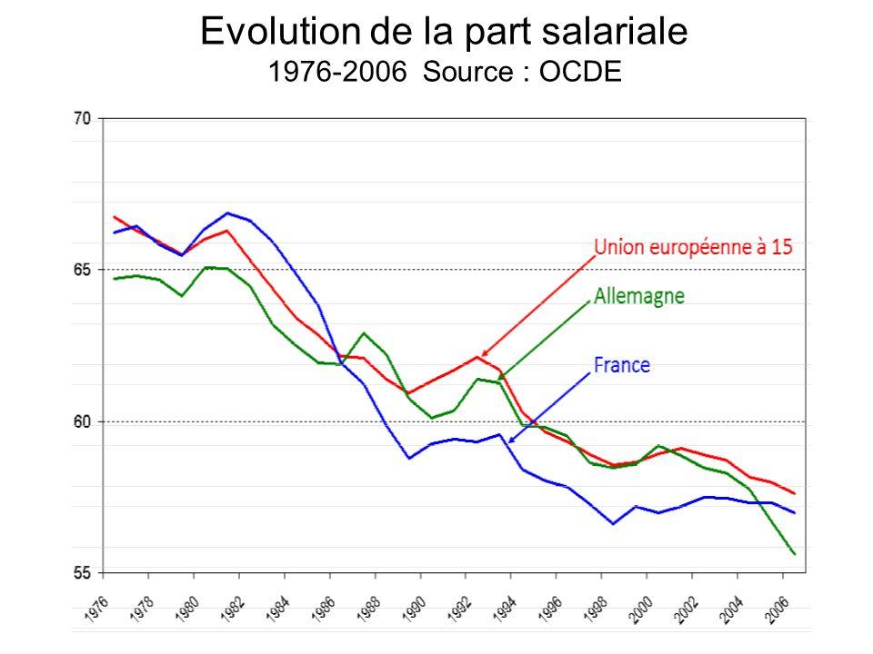 Evolution de la part salariale 1976-2006 Source : OCDE