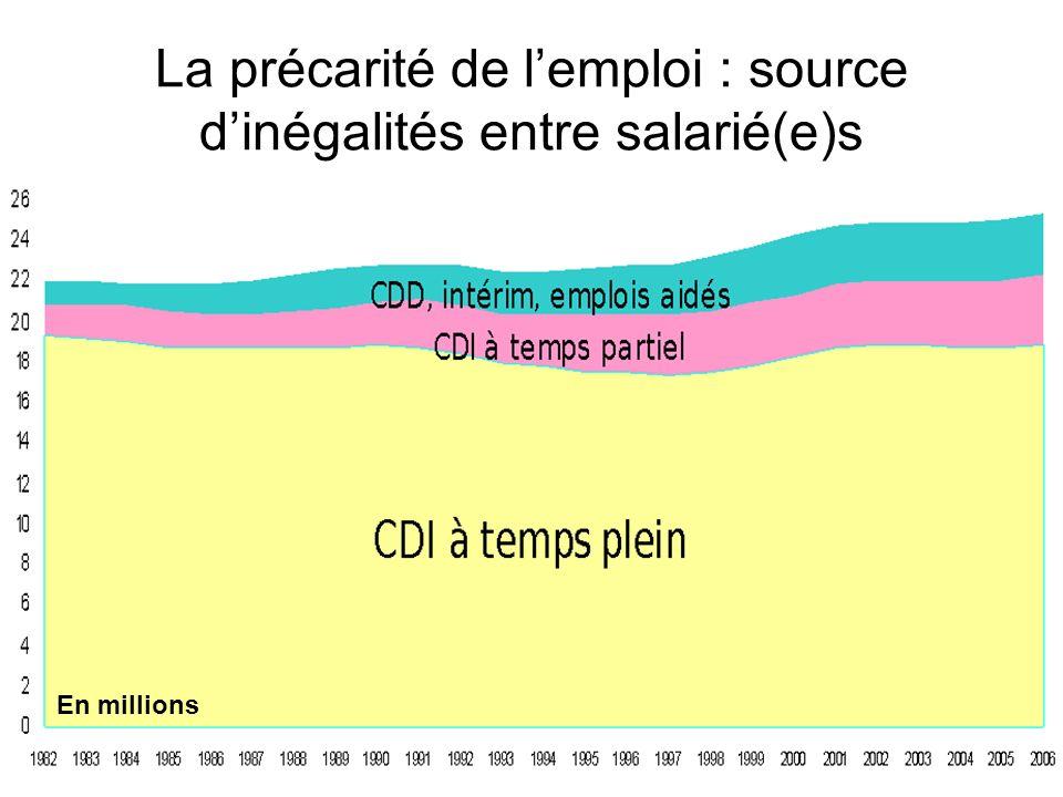 La précarité de lemploi : source dinégalités entre salarié(e)s En millions