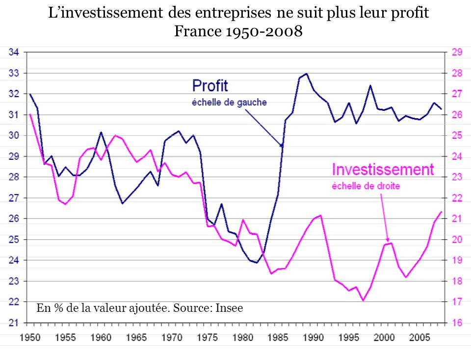 Linvestissement des entreprises ne suit plus leur profit France 1950-2008 En % de la valeur ajoutée. Source: Insee