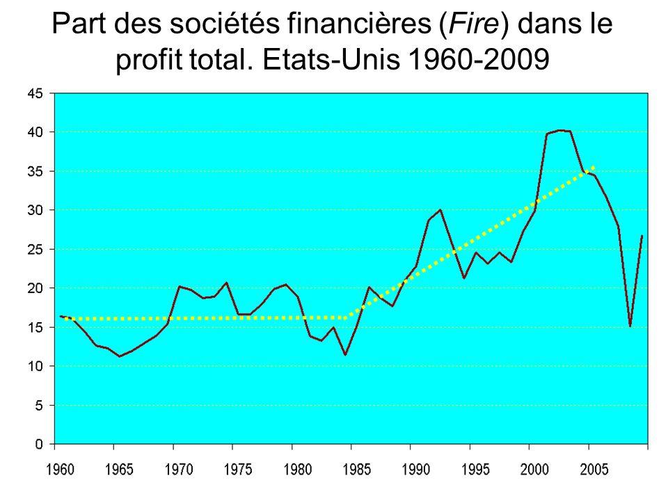 Part des sociétés financières (Fire) dans le profit total. Etats-Unis 1960-2009