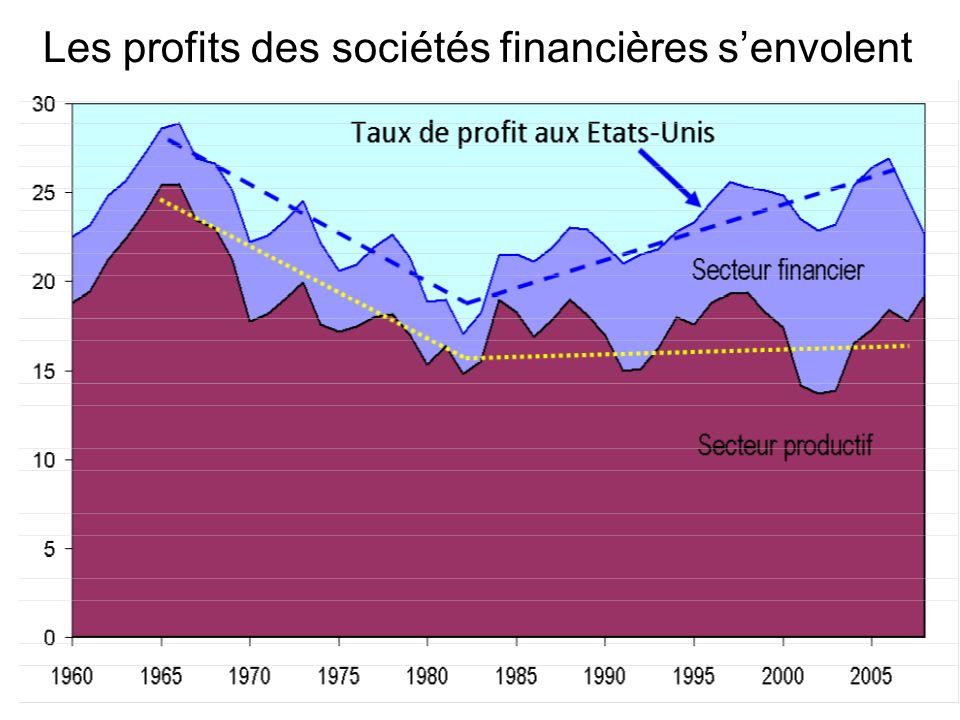 Les profits des sociétés financières senvolent